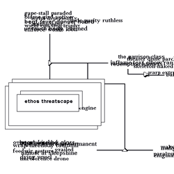 "Screen capture from ""Diagrams Series 6: 6.4 and 6.10″ by Jim Rosenberg. Black lined diagram on a white background. Paths leading from central box lead to illegible, overlapping word clusters. Text: ""ethos threatscape, engine"""
