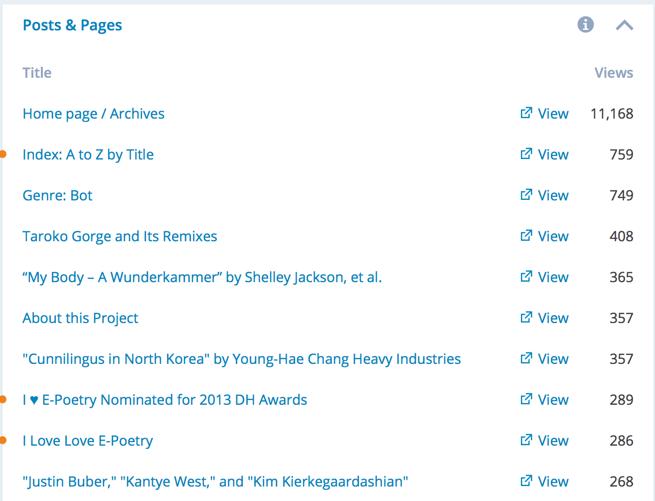 2014popularposts